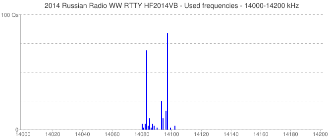 2014 Russian Radio WW RTTY HF2014VB - Used frequencies - 14000-14200 kHz