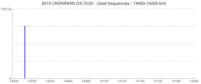 2015 UKRAINIAN DX OU2I - Used frequencies - 14000-14200 kHz