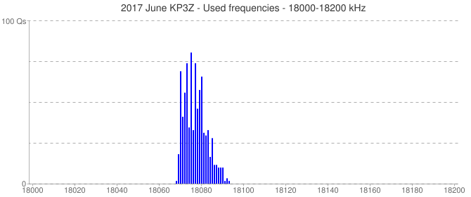 2017 June KP3Z - Used frequencies - 18000-18200 kHz