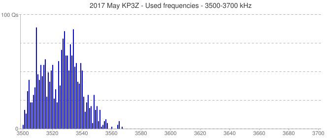 2017 May KP3Z - Used frequencies - 3500-3700 kHz