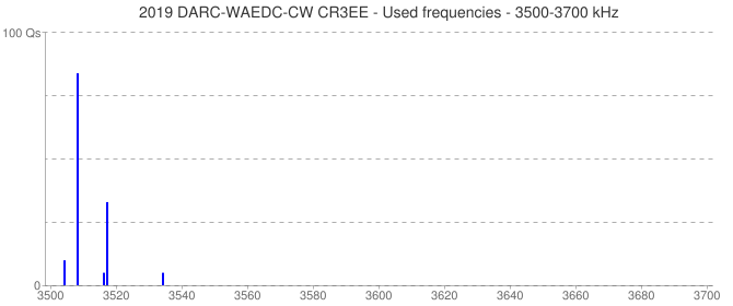 2019 DARC-WAEDC-CW CR3EE - Used frequencies - 3500-3700 kHz