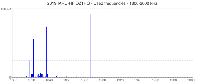 2019 IARU-HF OZ1HQ - Used frequencies - 1800-2000 kHz