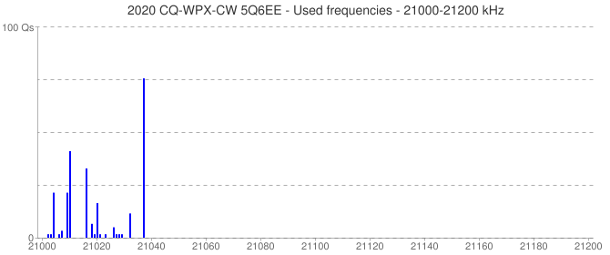 2020 CQ-WPX-CW 5Q6EE - Used frequencies - 21000-21200 kHz