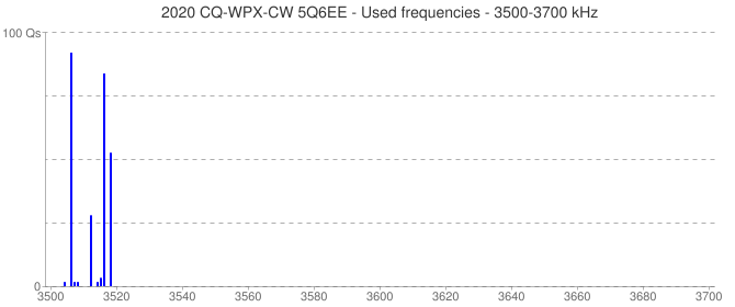 2020 CQ-WPX-CW 5Q6EE - Used frequencies - 3500-3700 kHz