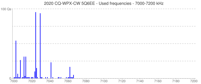 2020 CQ-WPX-CW 5Q6EE - Used frequencies - 7000-7200 kHz