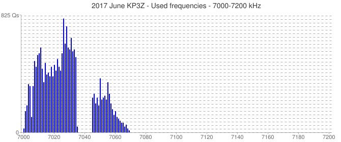 2017 June KP3Z - Used frequencies - 7000-7200 kHz