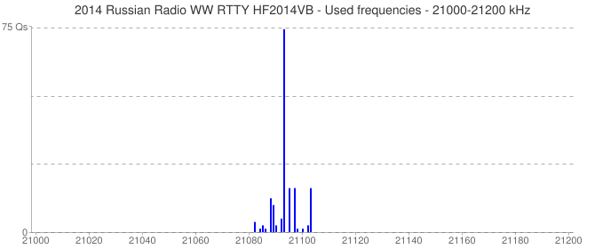2014 Russian Radio WW RTTY HF2014VB - Used frequencies - 21000-21200 kHz