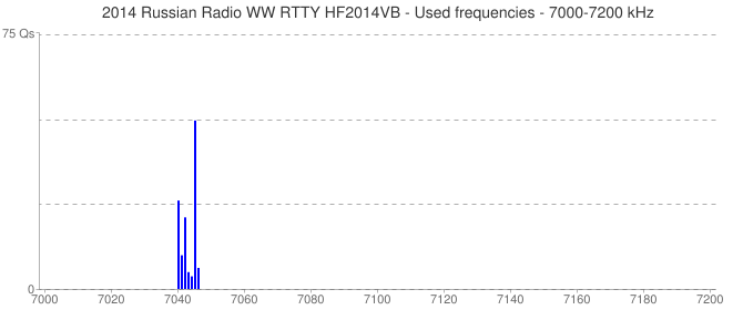 2014 Russian Radio WW RTTY HF2014VB - Used frequencies - 7000-7200 kHz