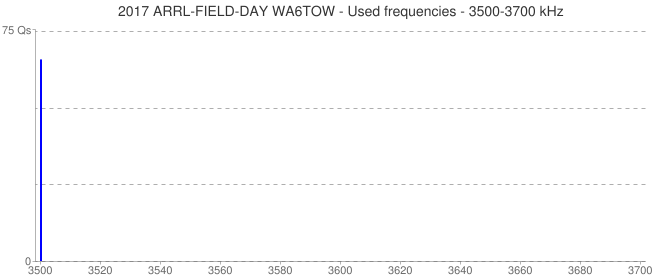2017 ARRL-FIELD-DAY WA6TOW - Used frequencies - 3500-3700 kHz