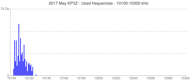 2017 May KP3Z - Used frequencies - 10100-10300 kHz
