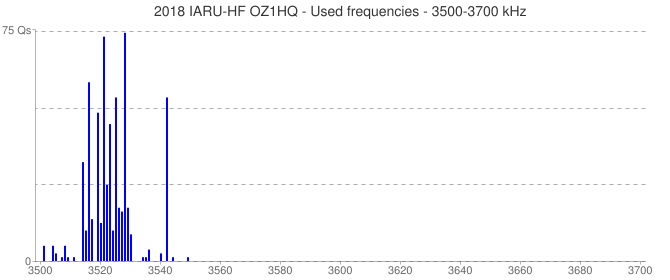 2018 IARU-HF OZ1HQ - Used frequencies - 3500-3700 kHz