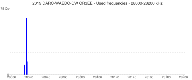 2019 DARC-WAEDC-CW CR3EE - Used frequencies - 28000-28200 kHz