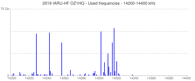 2019 IARU-HF OZ1HQ - Used frequencies - 14200-14400 kHz