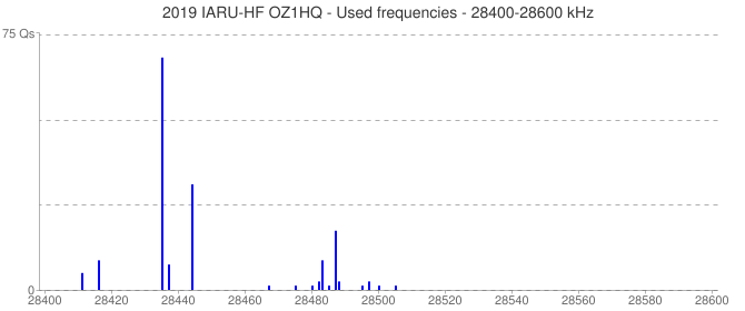 2019 IARU-HF OZ1HQ - Used frequencies - 28400-28600 kHz