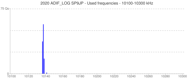 2020 ADIF_LOG SP9JP - Used frequencies - 10100-10300 kHz