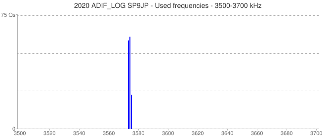 2020 ADIF_LOG SP9JP - Used frequencies - 3500-3700 kHz