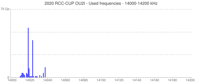 2020 RCC-CUP OU2I - Used frequencies - 14000-14200 kHz