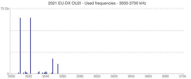 2021 EU-DX OU2I - Used frequencies - 3500-3700 kHz