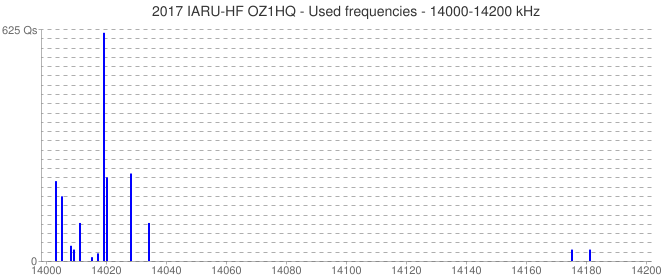 2017 IARU-HF OZ1HQ - Used frequencies - 14000-14200 kHz