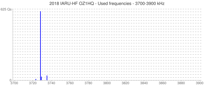 2018 IARU-HF OZ1HQ - Used frequencies - 3700-3900 kHz