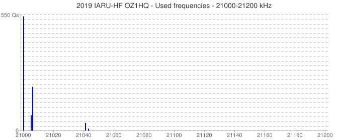 2019 IARU-HF OZ1HQ - Used frequencies - 21000-21200 kHz