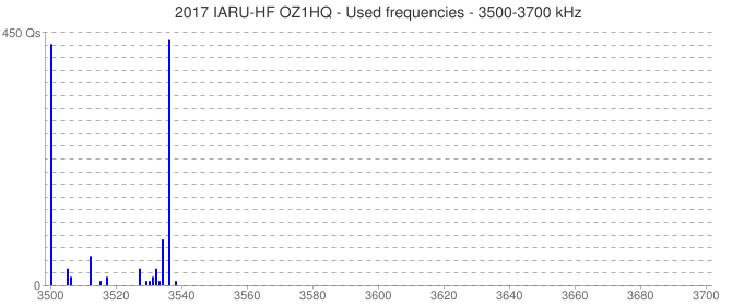 2017 IARU-HF OZ1HQ - Used frequencies - 3500-3700 kHz
