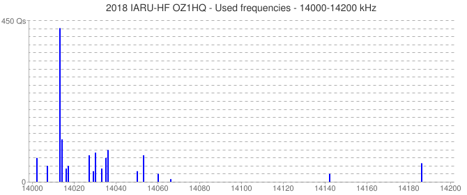 2018 IARU-HF OZ1HQ - Used frequencies - 14000-14200 kHz