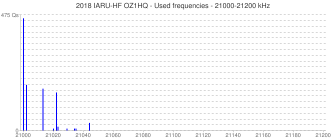 2018 IARU-HF OZ1HQ - Used frequencies - 21000-21200 kHz