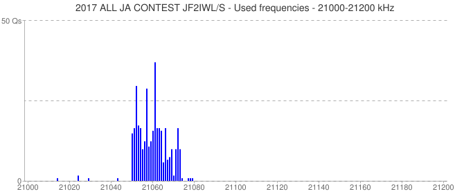 2017 ALL JA CONTEST JF2IWL/S - Used frequencies - 21000-21200 kHz