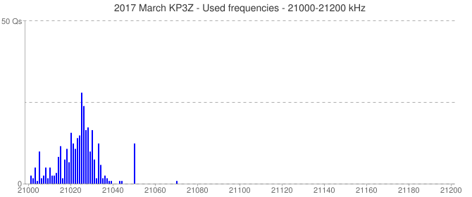 2017 March KP3Z - Used frequencies - 21000-21200 kHz