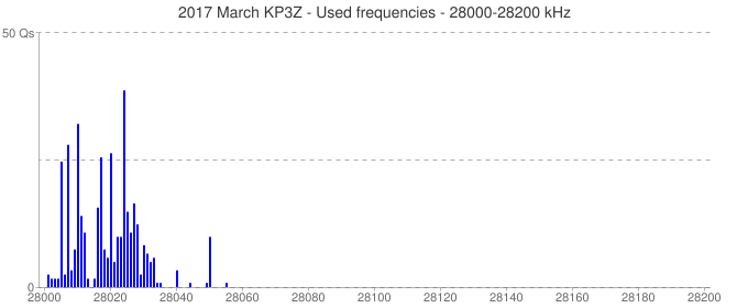 2017 March KP3Z - Used frequencies - 28000-28200 kHz