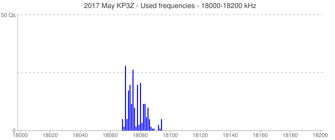 2017 May KP3Z - Used frequencies - 18000-18200 kHz