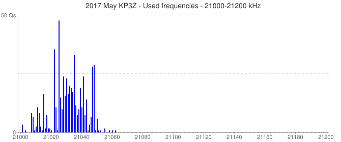 2017 May KP3Z - Used frequencies - 21000-21200 kHz