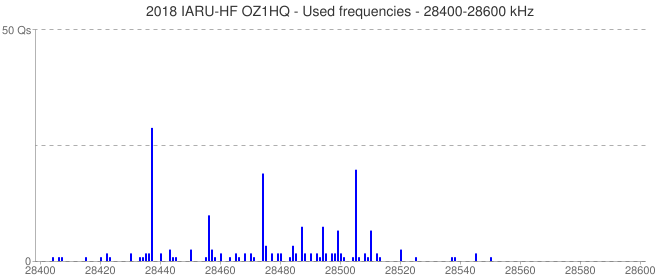 2018 IARU-HF OZ1HQ - Used frequencies - 28400-28600 kHz