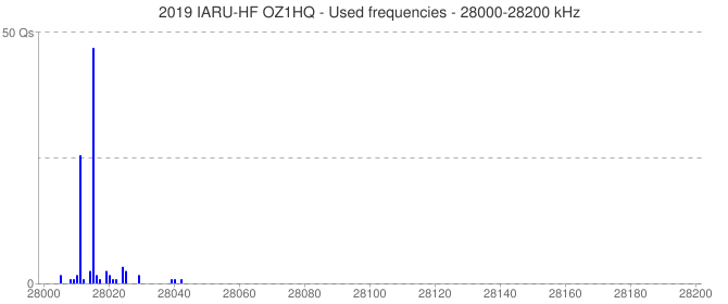 2019 IARU-HF OZ1HQ - Used frequencies - 28000-28200 kHz
