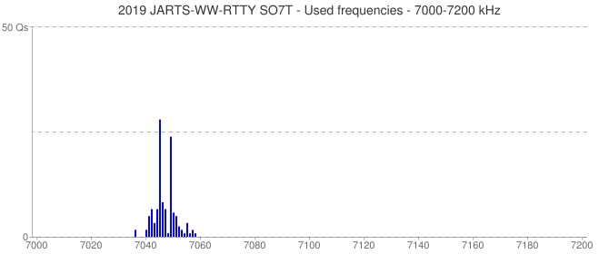 2019 JARTS-WW-RTTY SO7T - Used frequencies - 7000-7200 kHz
