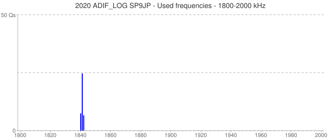 2020 ADIF_LOG SP9JP - Used frequencies - 1800-2000 kHz