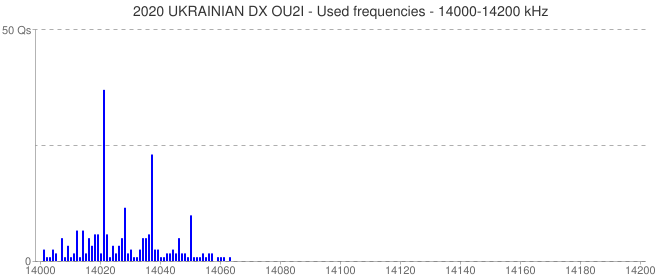 2020 UKRAINIAN DX OU2I - Used frequencies - 14000-14200 kHz