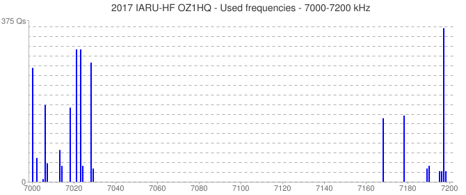 2017 IARU-HF OZ1HQ - Used frequencies - 7000-7200 kHz