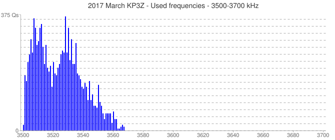 2017 March KP3Z - Used frequencies - 3500-3700 kHz