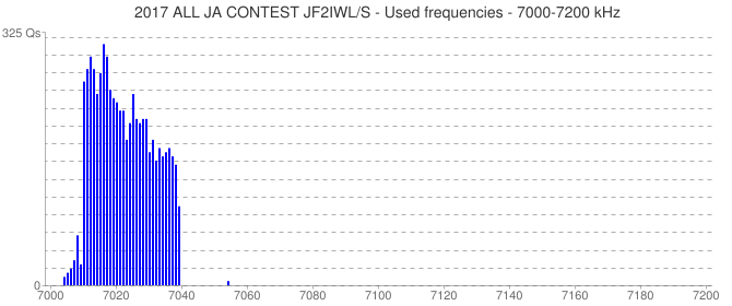 2017 ALL JA CONTEST JF2IWL/S - Used frequencies - 7000-7200 kHz