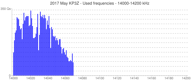 2017 May KP3Z - Used frequencies - 14000-14200 kHz
