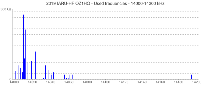 2019 IARU-HF OZ1HQ - Used frequencies - 14000-14200 kHz
