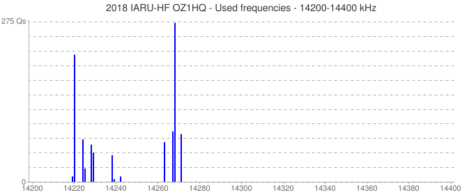 2018 IARU-HF OZ1HQ - Used frequencies - 14200-14400 kHz