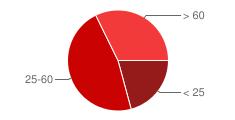 Distribuzione popolazione in base all'età a Scano Di Montiferro
