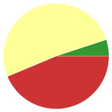 Chart?chco=cc3333,ffff99,339933&chd=s:09g&cht=p&chs=370x370&chxr=0,58,69,7