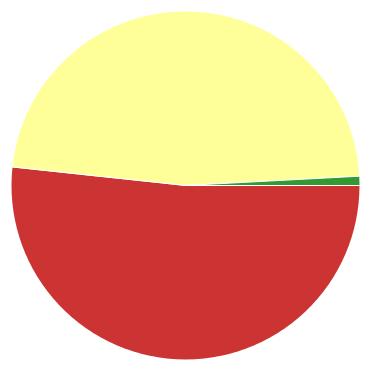 Chart?chco=cc3333,ffff99,339933&chd=s:94b&cht=p&chs=370x370&chxr=0,84,76,2