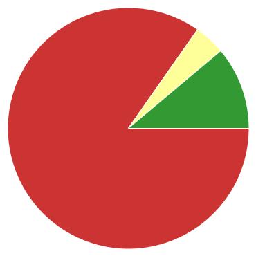Chart?chco=cc3333,ffff99,339933&chd=s:9di&cht=p&chs=370x370&chxr=0,67,67