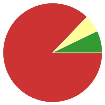 Chart?chco=cc3333,ffff99,339933&chd=s:9ef&cht=p&chs=370x370&chxr=0,73,73