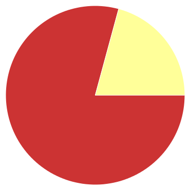 Chart?chco=cc3333,ffff99,339933&chd=s:9qa&cht=p&chs=370x370&chxr=0,85,23,0